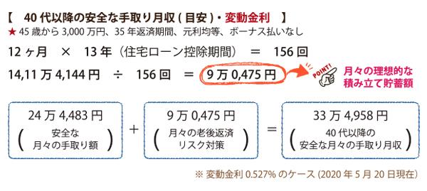 40代からの手取り計算_変動金利
